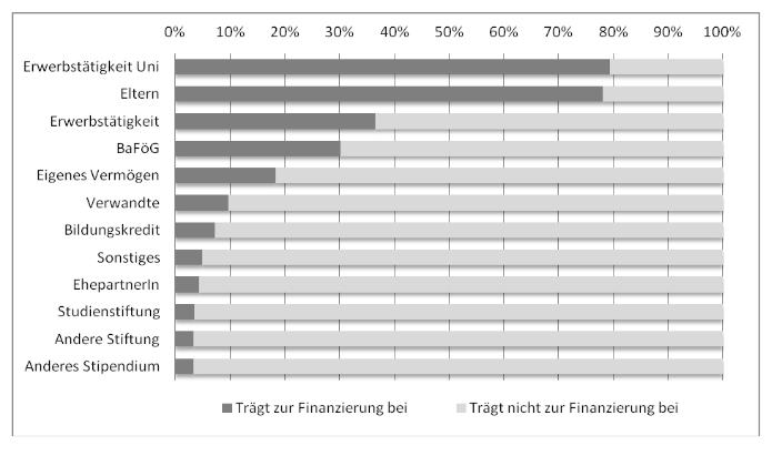 Finanzierungswege des eigenen Studiums (in Prozent)